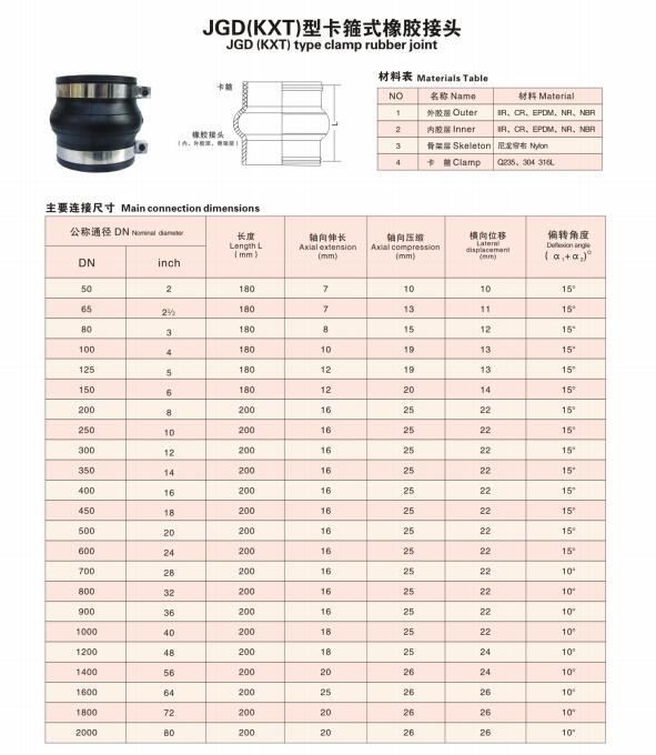 JGD(KXT)型卡箍式橡膠接頭技術參數