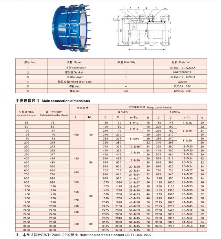 SSJB(AY)型壓蓋式鬆套伸縮接頭技術參數
