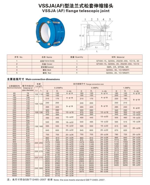 VSSJA(AF)型法蘭式鬆套伸縮接頭技術參數